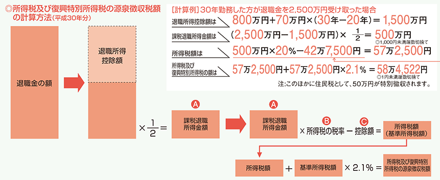 所得税および復興特別所得税の源泉徴収税額の計算方法の表