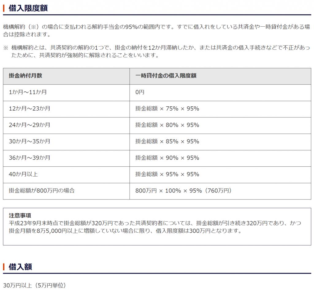 経営セーフティ共済 一時貸付金 限度額の表