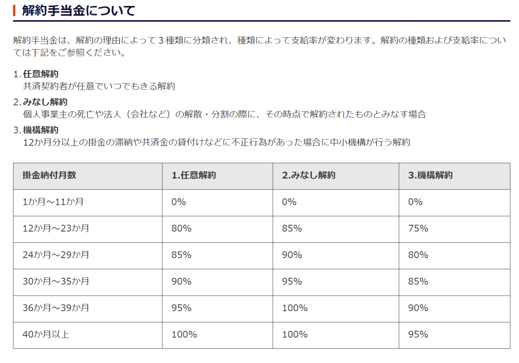 経営セーフティ共済 解約手当金の表