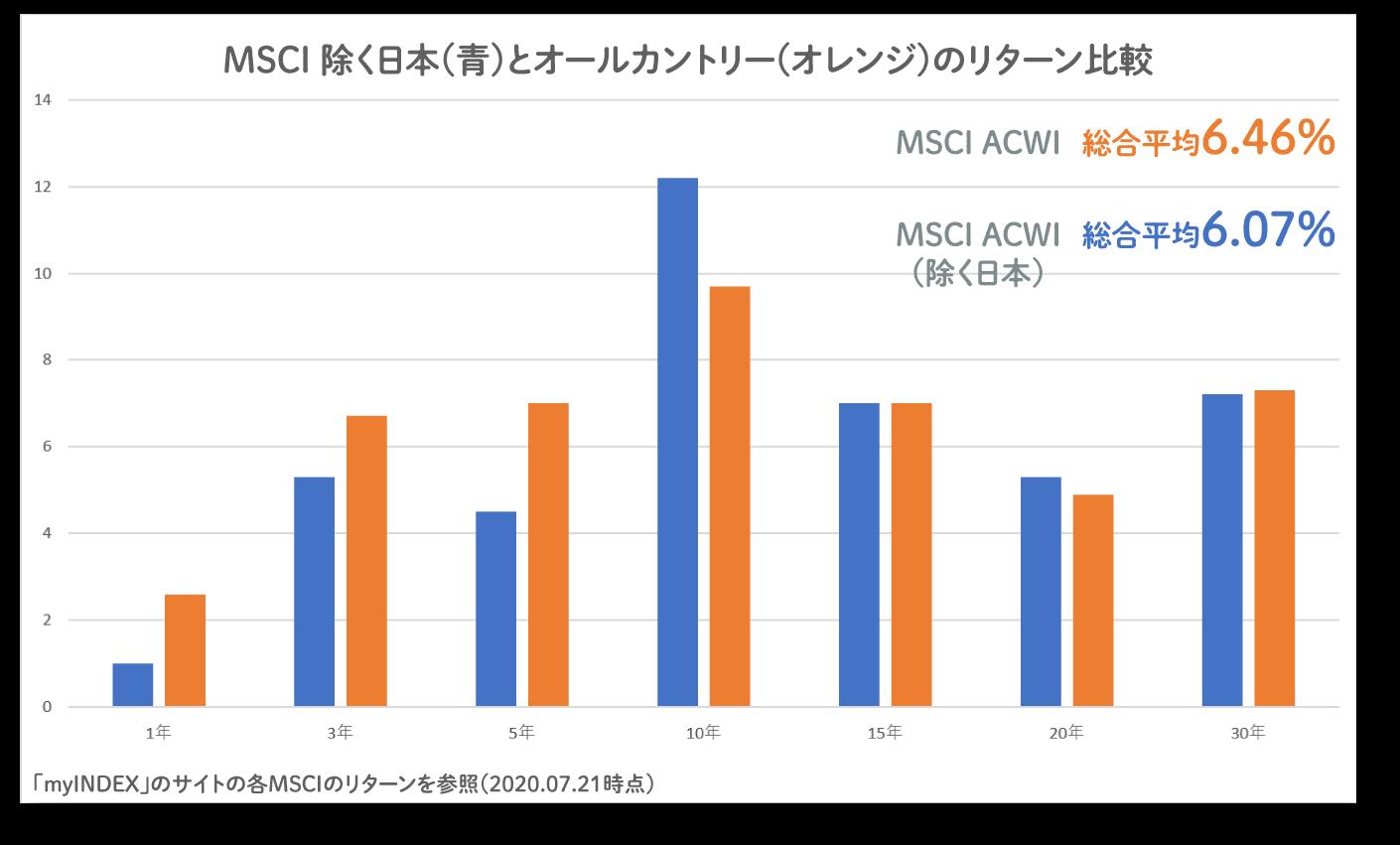全世界株式インデックスの成長率年率平均したオリジナルのグラフ