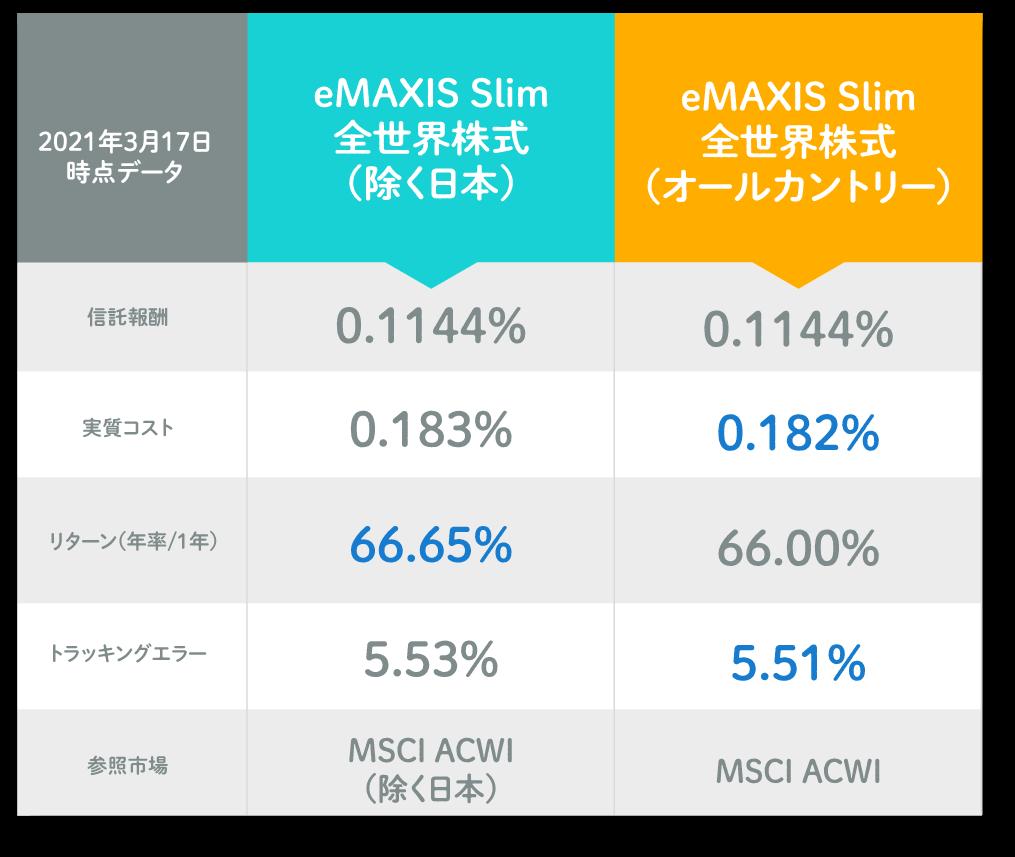 emaxisslim全世界株式インデックス 除く日本とオールカントリー比較