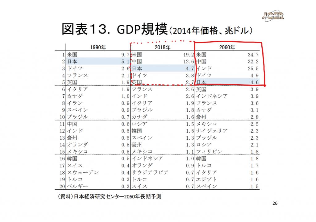 日本経済研究センター 2060年の世界および日本経済の行方 GDP規模 一覧表