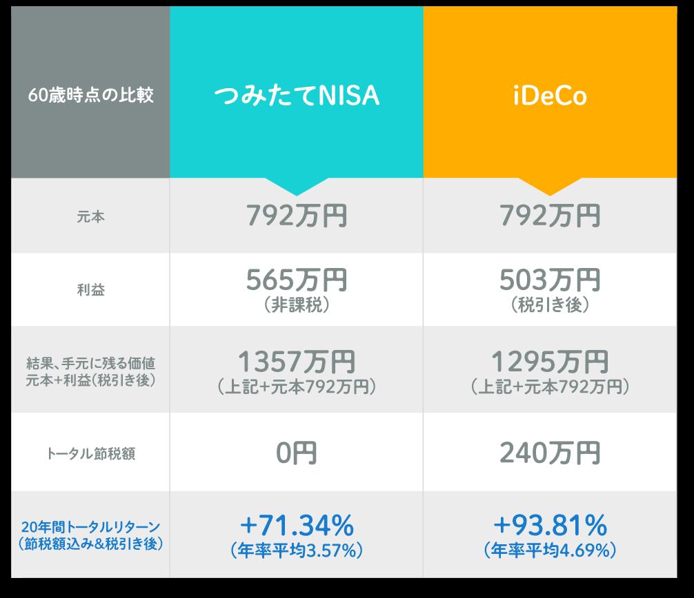 iDeCoと積立NISAのリターン比較表
