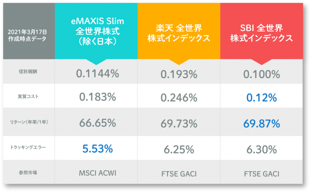 emaxisslim全世界株式インデックス 除く日本と楽天全世界株式インデックス、SBI全世界株式インデックスファンドの比較