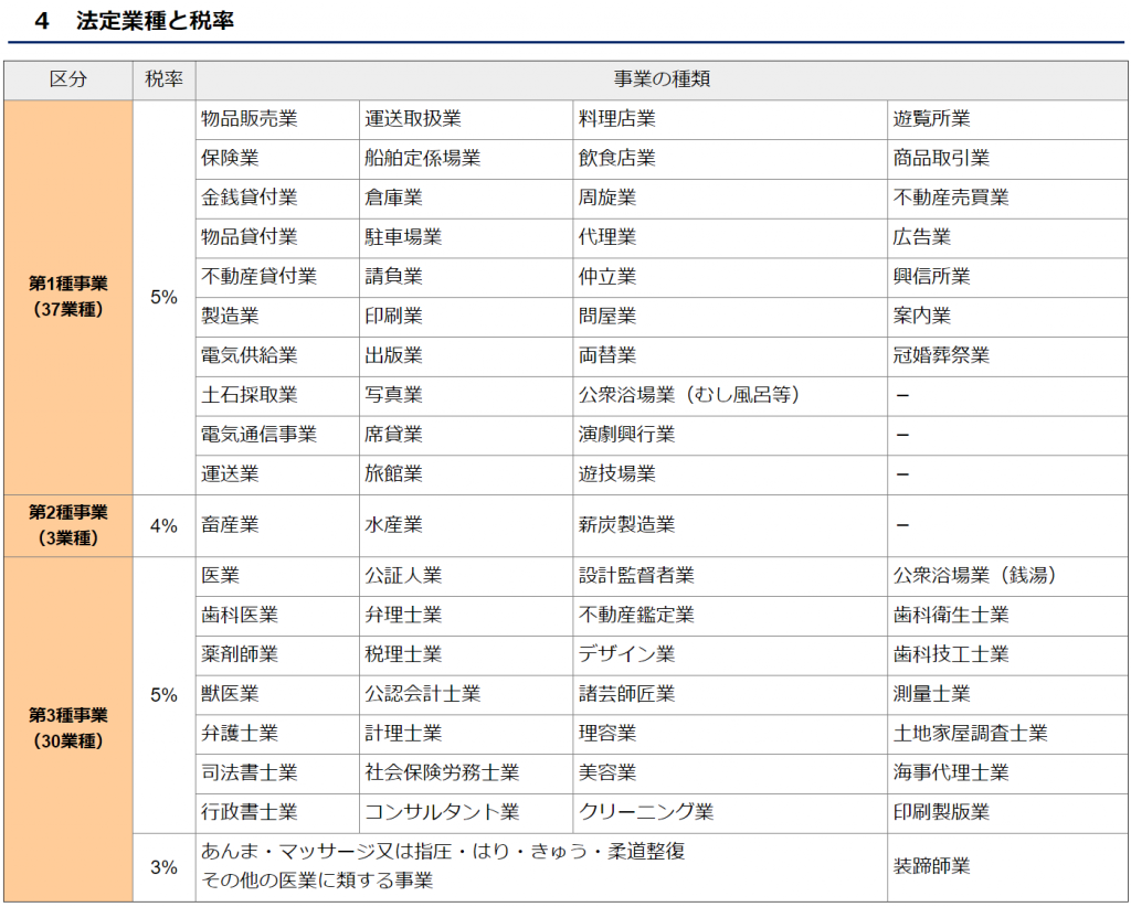 個人事業税 法定業種と税率の一覧表 東京都主税局のページ「4 法定業種と税率」より引用